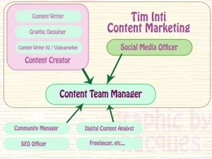 Content Marketing Team Structure